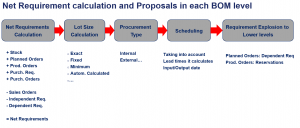 S4 HANA-MRP - Materials Requirements Planning - Net Requirements Calculation